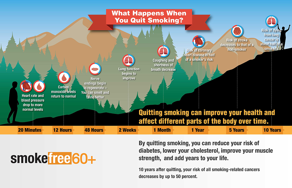 Infographic describing what happens when you quit smoking